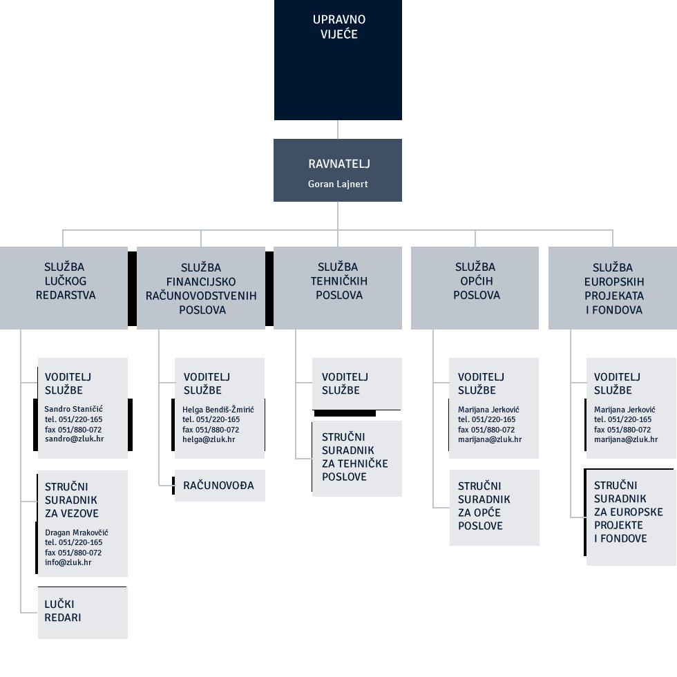 Organizacijska struktura 2015