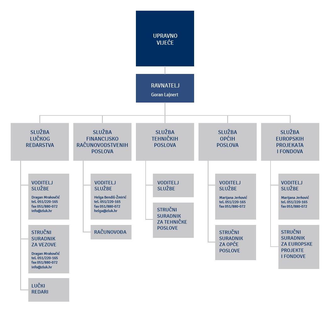 Organizacijska shema 11.2018.