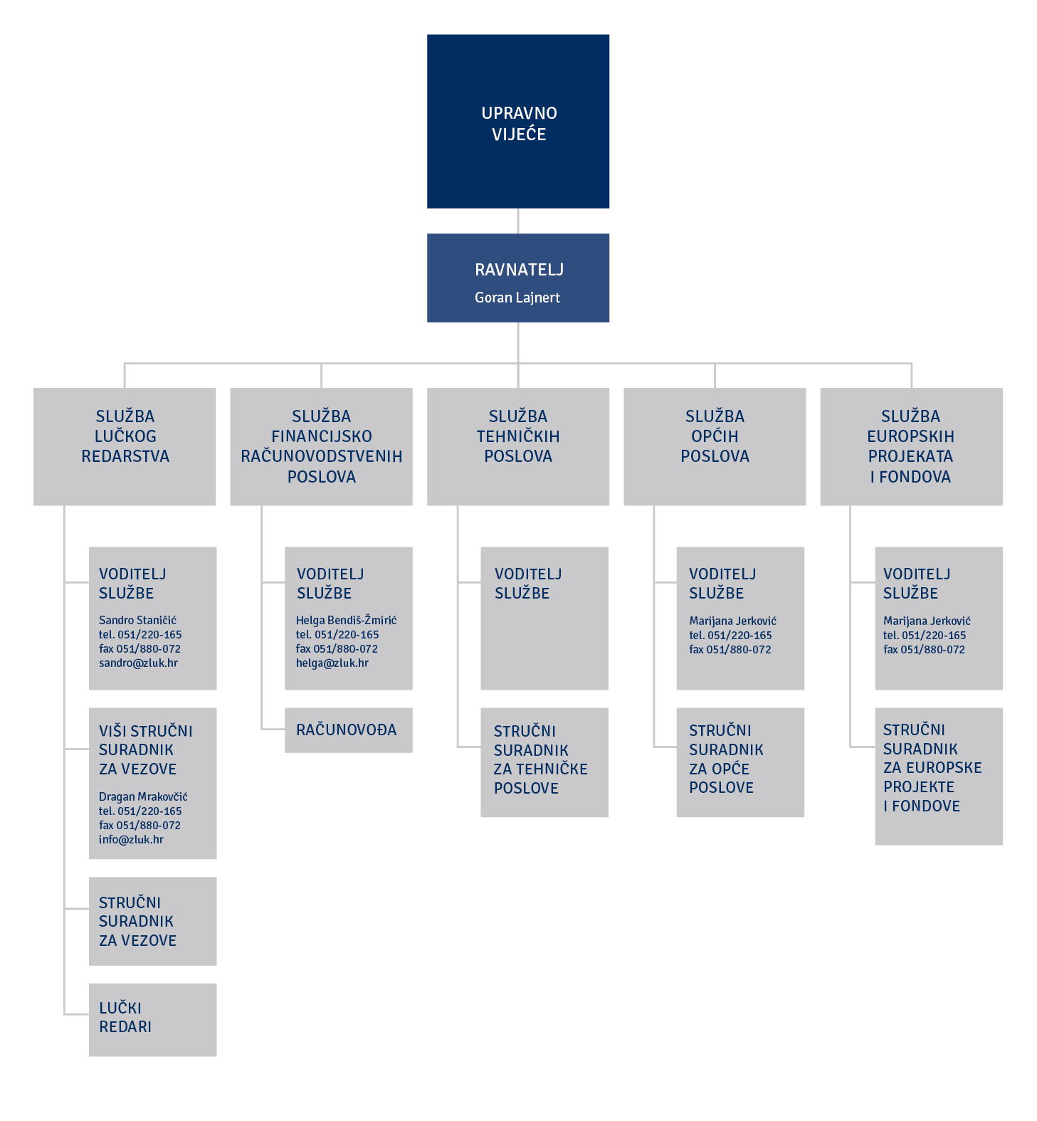 Organizacijska struktura 04.2020.