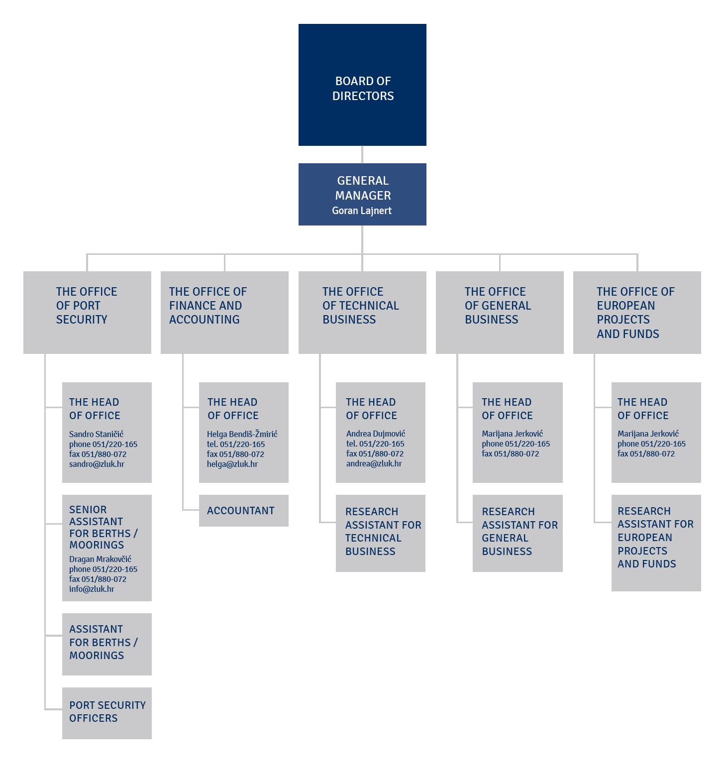 Internal structure, november, 2020