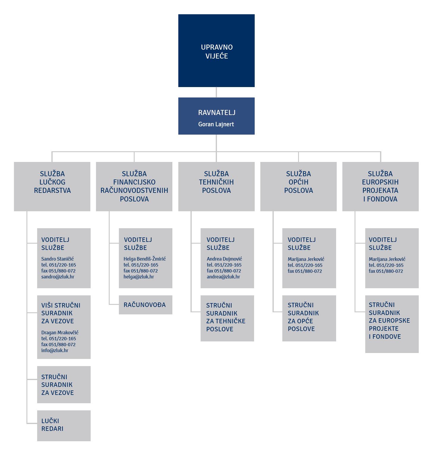 Organizacijska shema, studeni 2020.